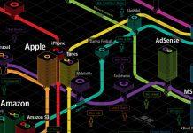 O mapa das tendências na Internet