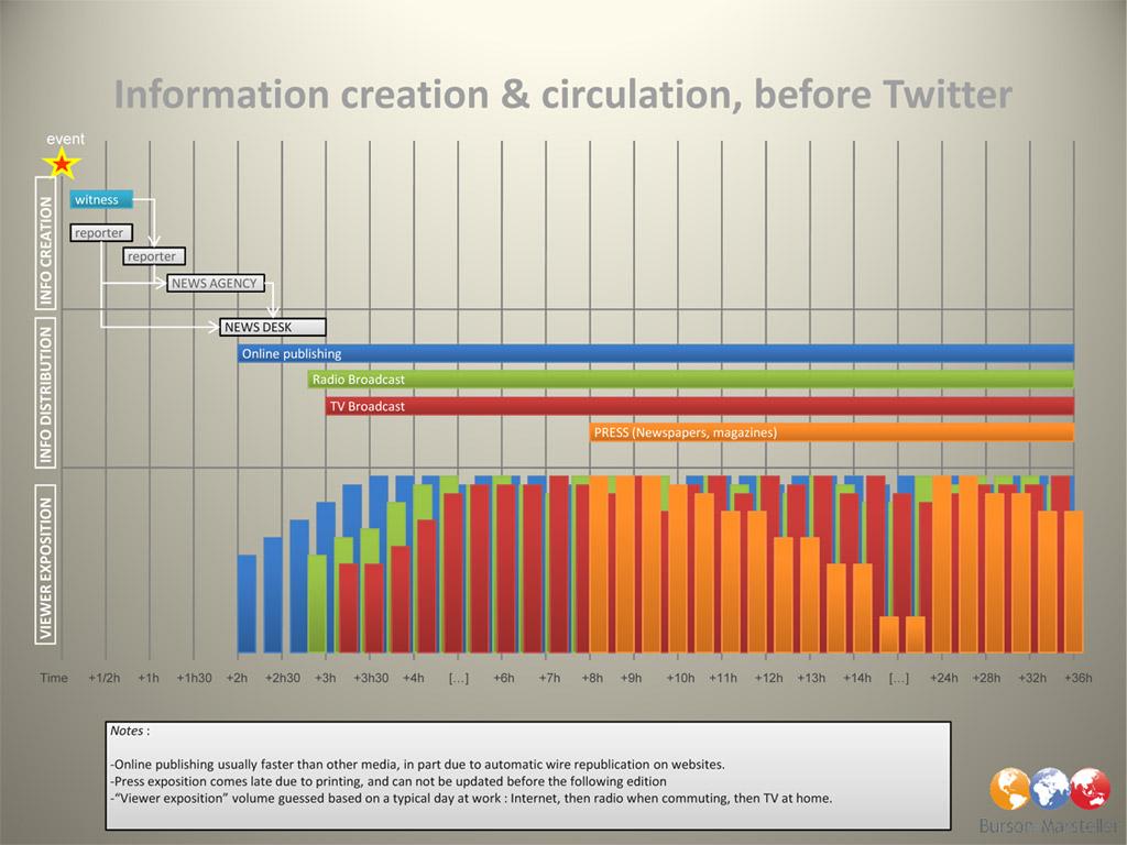 Antes e Depois do Twitter