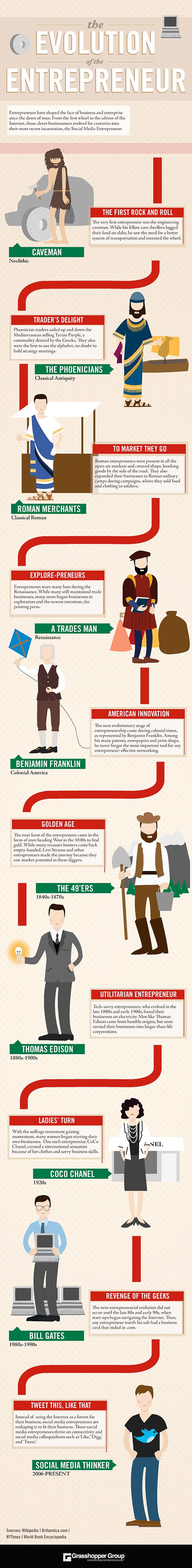 A Evolução do Empreendedor