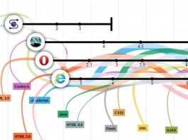 A Evolução da Internet