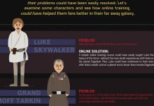 E Se Os Personagens de Star Wars Tivessem O Google
