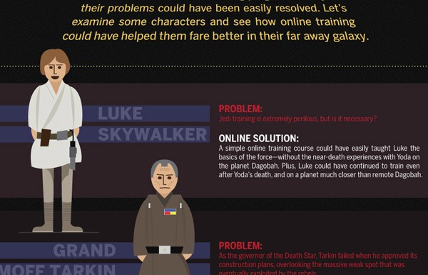 E Se Os Personagens de Star Wars Tivessem O Google