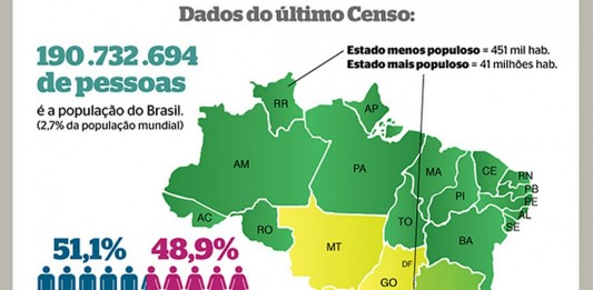 Curiosidades Sobre As 3 Maiores Pesquisas de Mercado do Brasil [Infográfico]