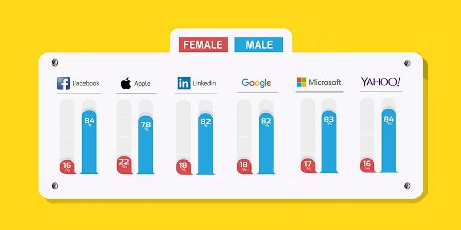 As Mulheres na Industria de Tecnologia - Presença