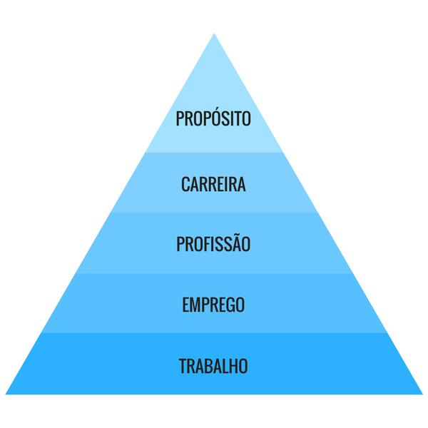 Pirâmide do Propósito