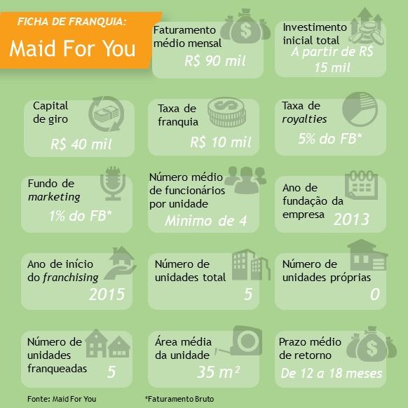 FICHA DE FRANQUIA Maid For You 2018