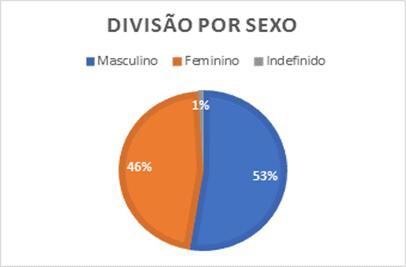 Grafico Divisão Por Gênero Para Abertura de MEI